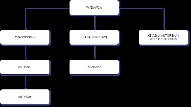 Diagram przedstawiający strukturę elementów w systemie, składający się z trzech gałęzi: wydawnictwo, czasopismo, wydanie, artykuł oraz wydawnictwo, praca zbiorowa, rozdział oraz wydawnictwo, książka autorska (współautorska).