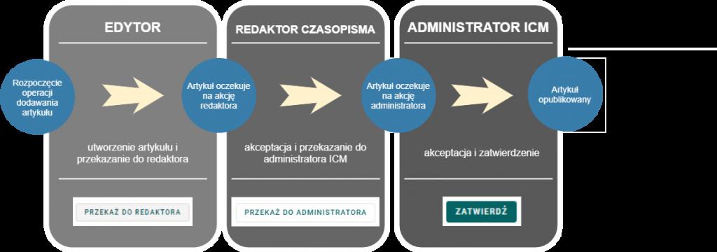 Diagram przedstawiający proces dodawania artykułu przedstawiający w kolejności: utworzenie artykułu przez edytora i przekazanie go do redaktora, akceptacja redaktora i przekazanie artykułu do administratora ICM oraz akceptacja i zatwierdzenie przez administratora ICM.