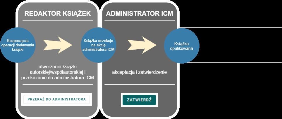 Diagram przedstawiający proces dodawania książki autorskiej/współautorskiej przedstawiający w kolejności: utworzenie książki przez redaktora książek i przekazanie go do administratora ICM oraz akceptacja i zatwierdzenie przez administratora ICM.