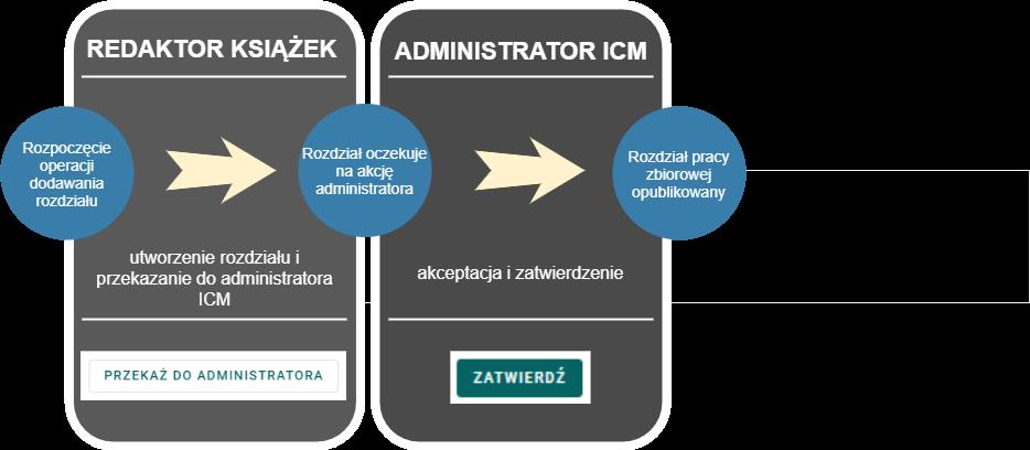 Diagram przedstawiający proces dodawania rozdziału pracy zbiorowej przedstawiający w kolejności: utworzenie rozdziału przez redaktora książek i przekazanie go do administratora ICM oraz akceptacja i zatwierdzenie przez administratora ICM.